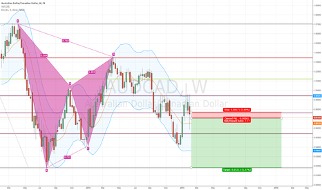 AUDCAD: AUDCAD short. Weekly
