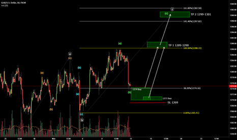 XAUUSD: Long setup for gold