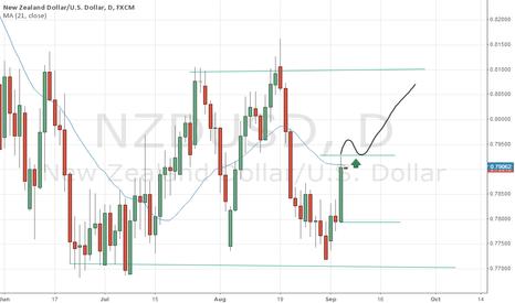 NZDUSD: USD/NZD possible bullish continuation