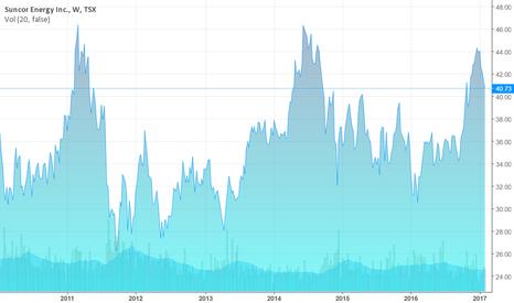 SU: Suncor's Stock Prices