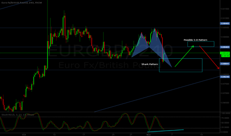 EURGBP: EUR/GBP H4 - Bullish Shark pattern + Bearish 5-0 combo