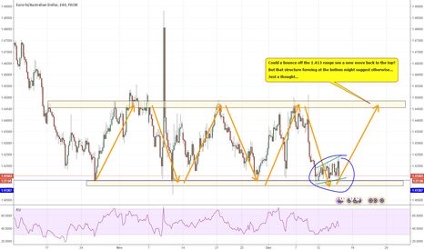 EURAUD: An impending move upwards