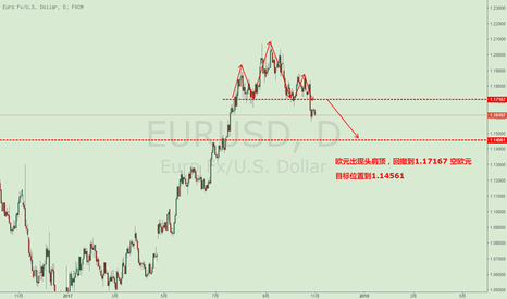 EURUSD: 欧元头肩顶   空