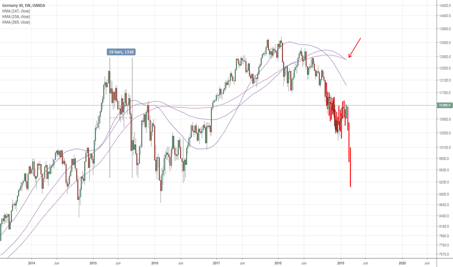 DE30EUR: DAX30: Weekly - Fractal + Crossover on MA's