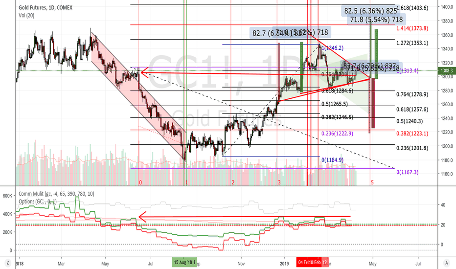3807574686c0 GC1! Charts and Quotes — TradingView