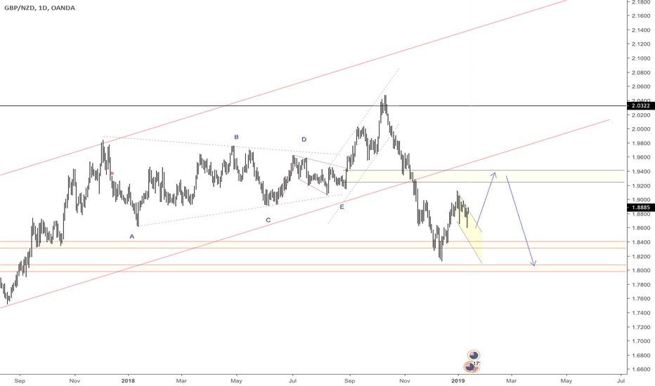 GBPNZD: GBPNZD => Buy Pullback