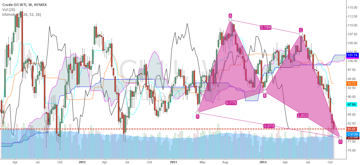 Crude Oil - Retracement or Reversal?
