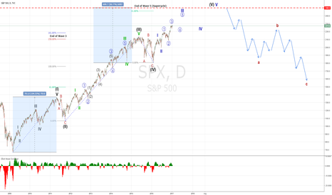 SPX: S&P 500 - Elliott Wave Charting - Full Cycle