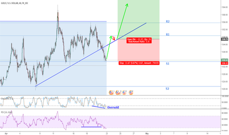 XAUUSD: XAUUSD False Descending Triangle Breakout?