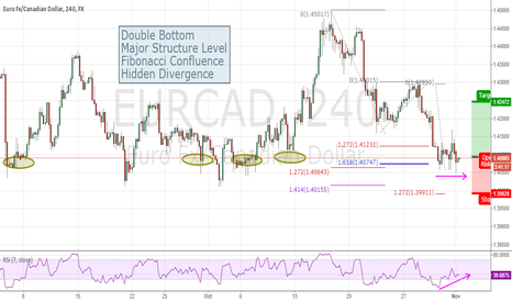 EURCAD: What Are You Waiting For ??????