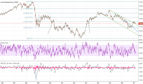 EURJPY: EJ very large inv HnS, daily chart