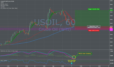 USOIL: WTI Crude resuming Uptrend after B/O and recent Profit taking..