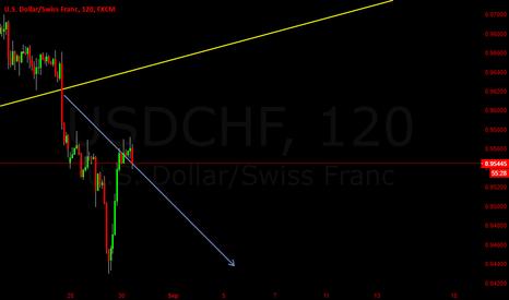 USDCHF: USDCHF Short High Probability