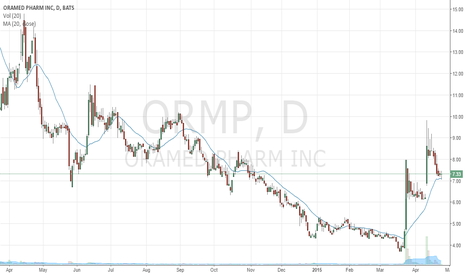 ORMP: Long the bull flag and 20 SMA support on ORMP