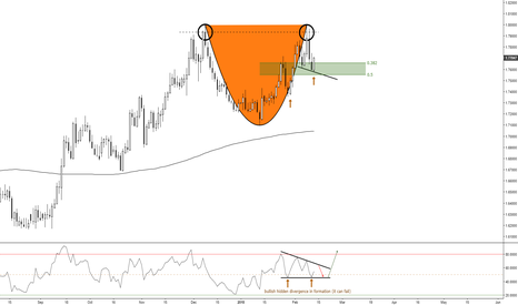 GBPAUD: (Daily) Eventual Cup and Handle in formation