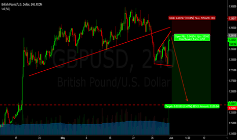 GBPUSD: gu - short in my view