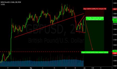 GBPUSD: gu - short in my view