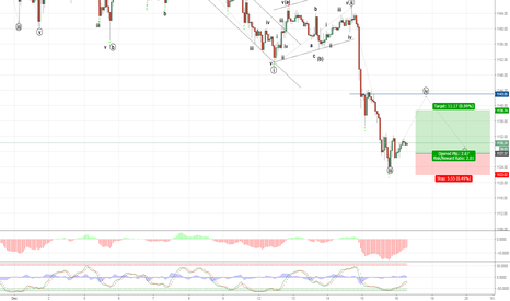 XAUUSD: Going to buy
