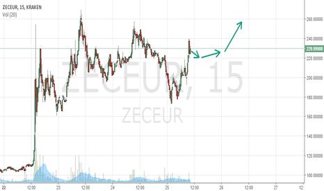 ZECEUR: ZEC: Mid-Term-Rise