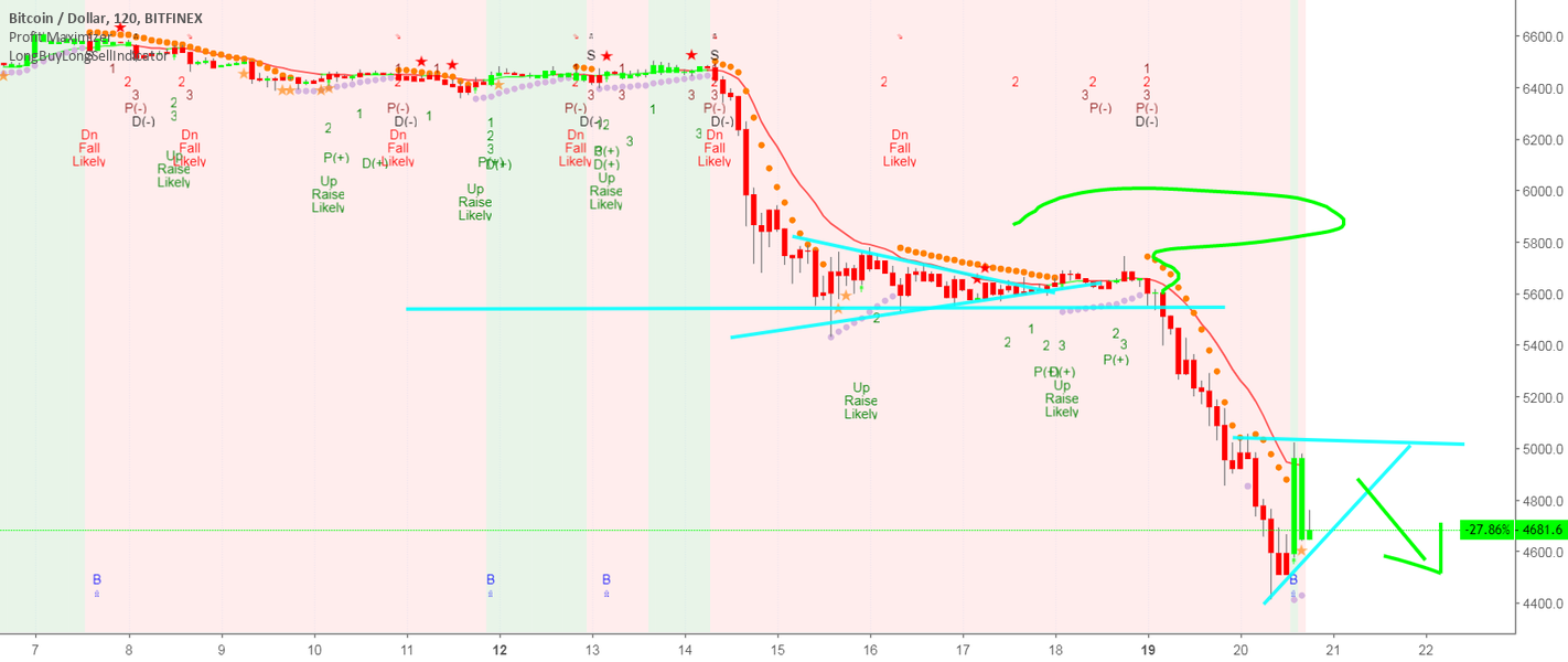 """""""BITCOIN -To Reach 4000 in 24Hours"""" by trader MarxBabu — published November 24, 2018 — TradingView"""