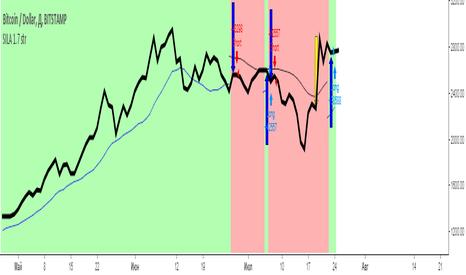 BTCUSD: Средняя температура по рынку. Часть 2.