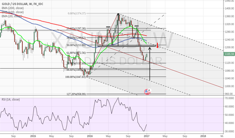XAUUSD: Weekly GOLD and trading plan