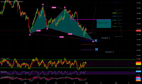 EURJPY: Bullish Butterfly