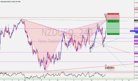NZDUSD: NZD/USD Gartley and Wolfe Wave!