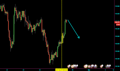 EURJPY: Ej sell
