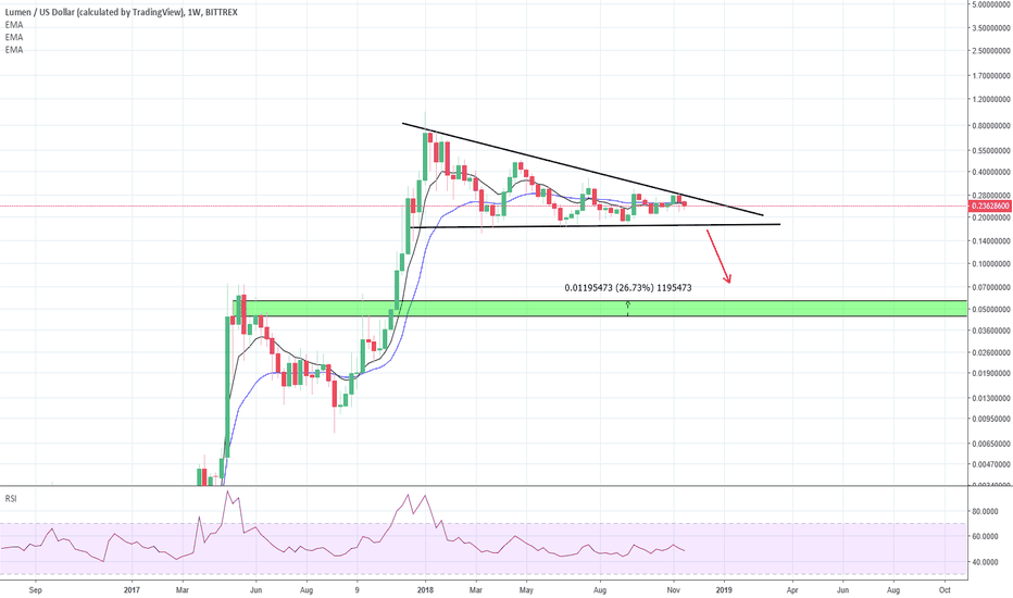 XLMUSD: Bearish on XLM