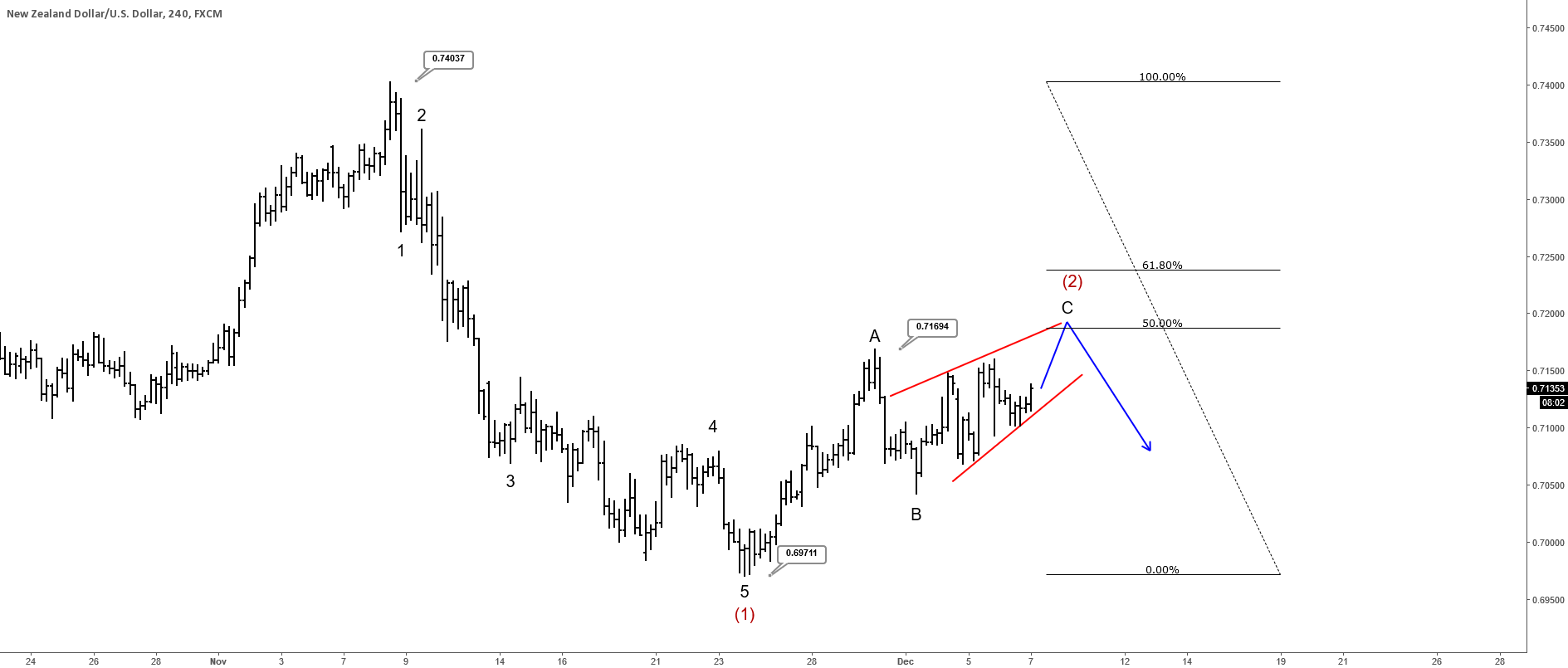 NZDUSD May See More Weakness, But After Temporary Correction