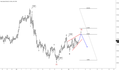 NZDUSD: NZDUSD May See More Weakness, But After Temporary Correction