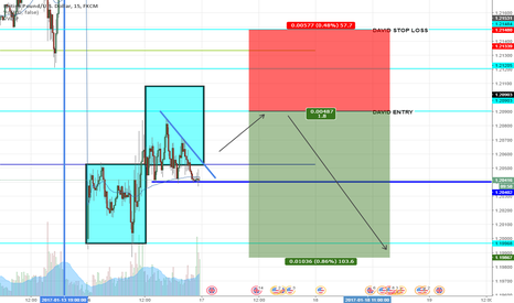 GBPUSD: GBPUSD POSSIBLE SHORT OPPORTUNITY