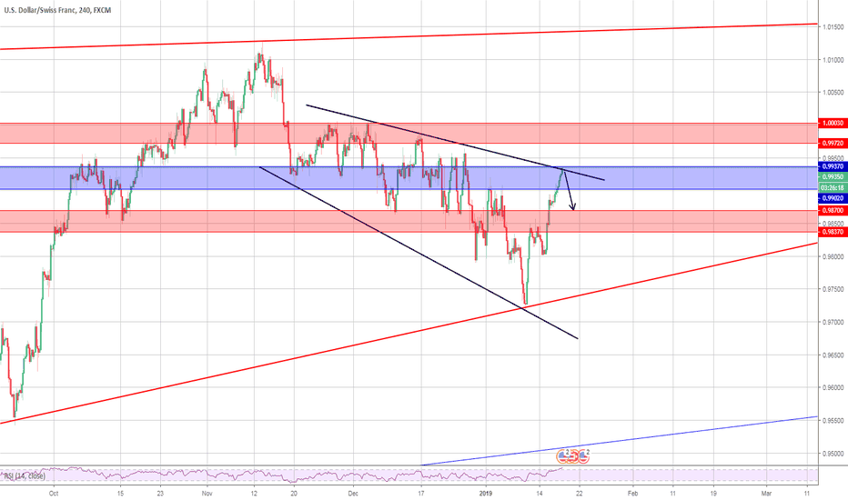 USDCHF: USDCHF POTENTIAL SELL. 4HR/DAILY