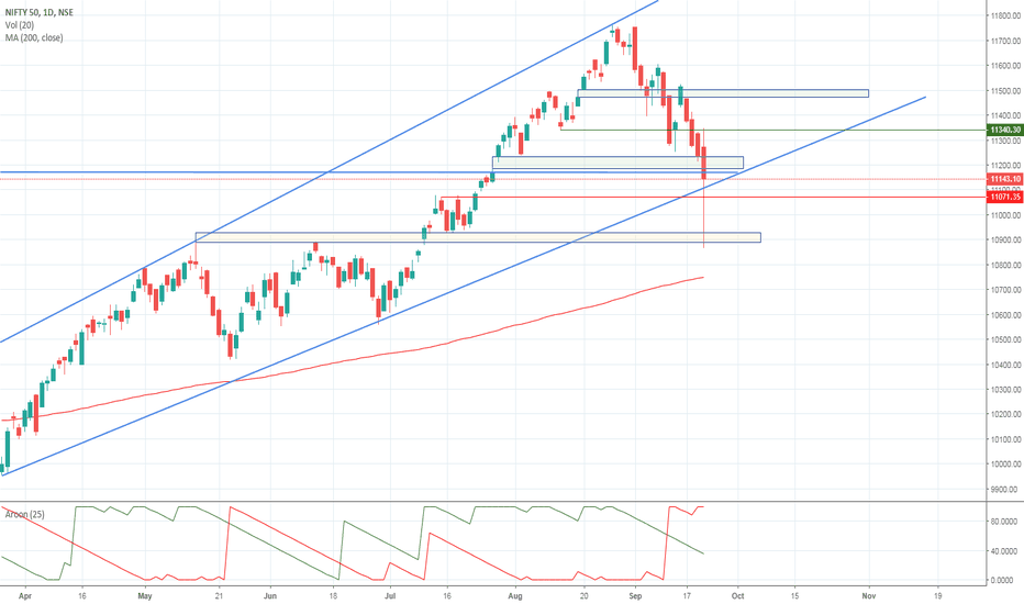 NIFTY: NIFTY Weekly Review - 23-09-2018