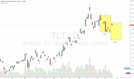 TLT: TLT says that today's drop isn't really a drop at all