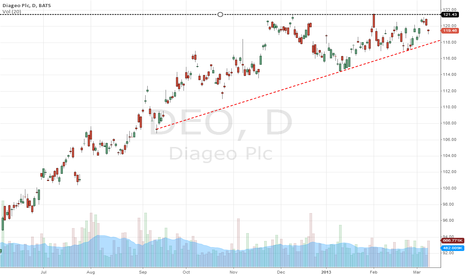 DEO: Diageo poised for a breakout