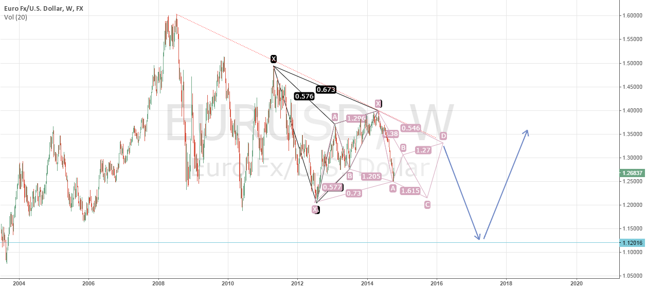 Some major points on EURUSD W1 chart :D