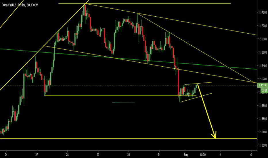 EURUSD: bearish pattern in 1H chart