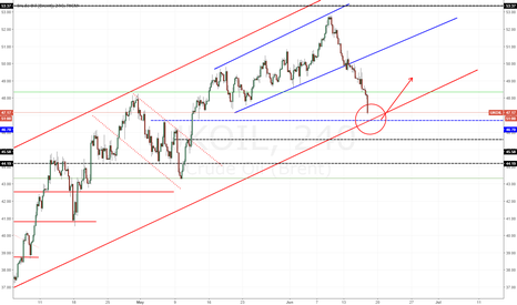 UKOIL: Brent close to Long entries!