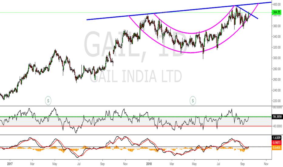 GAIL: Long - GAIL India
