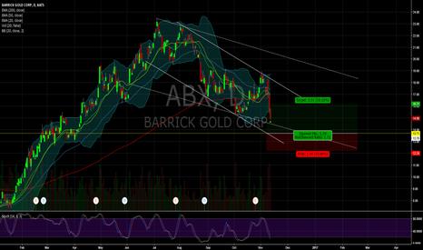 ABX: $ABX
