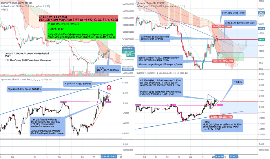 ETHUSD: ETH Bullish and Bearish scenario TA and targets- QuantRsi 1D+12H