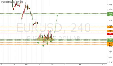 EURUSD: Евродоллар - перспективы ближайших 1-2 недель