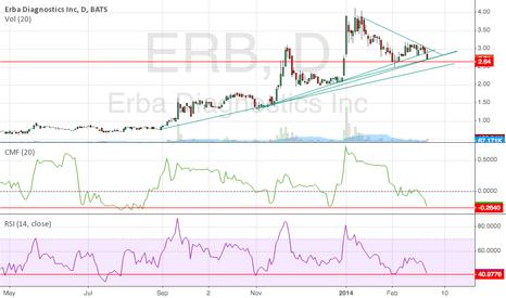 ERB: ERBA Uptrend still intact