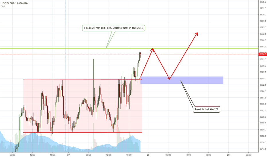 SPX500USD: Possible last kiss in 15 minutes