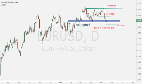 EURUSD: Pinbar at confluence level