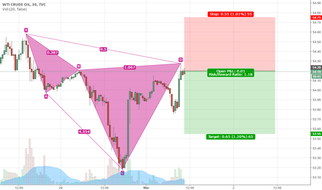 USOIL: USOIL Bat Pattern overview