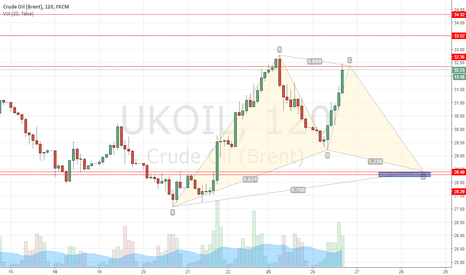 UKOIL: Bullish Gartley pattern