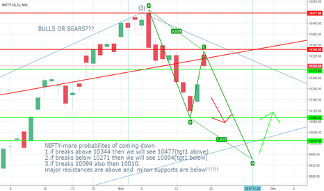NIFTY: nifty bears next week??? dilema with bulls